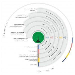 اینفوگراف سیستم شرکت های هلدینگ و داشبورد مدیریتی