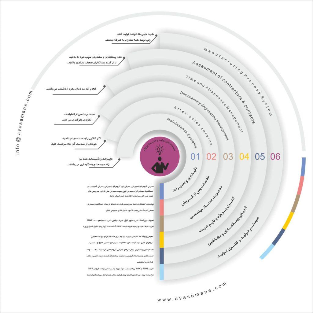 اینفوگراف سیستم های تولید و مدیریت پروژه